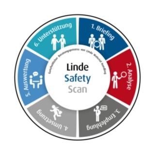 Safety_Scan-Prozessrad-DE