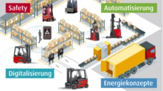 Megatrends der Logistik: Digitalisierung, Automatisierung, innovative Energiesysteme und Safety.