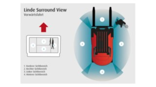 Linde_Surround_View_DE_16x9